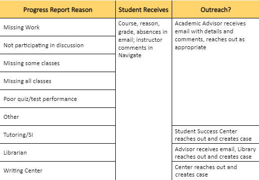 Chart of Progress Report Routing