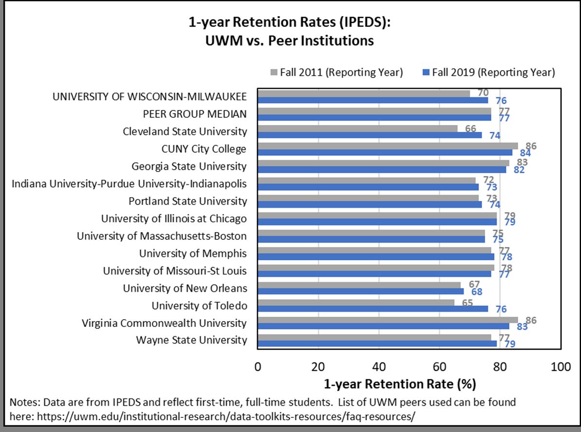 1-year Retention Rates (IPEDS): UWM vs. Peer Institutions