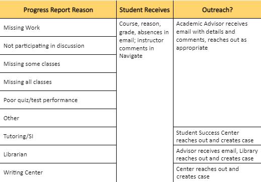 Progress Report Routing chart