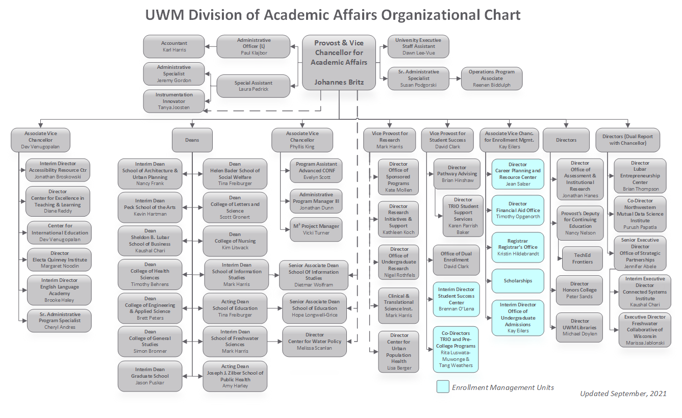 Division of Academic Affairs Organizational Chart, updated September 2021