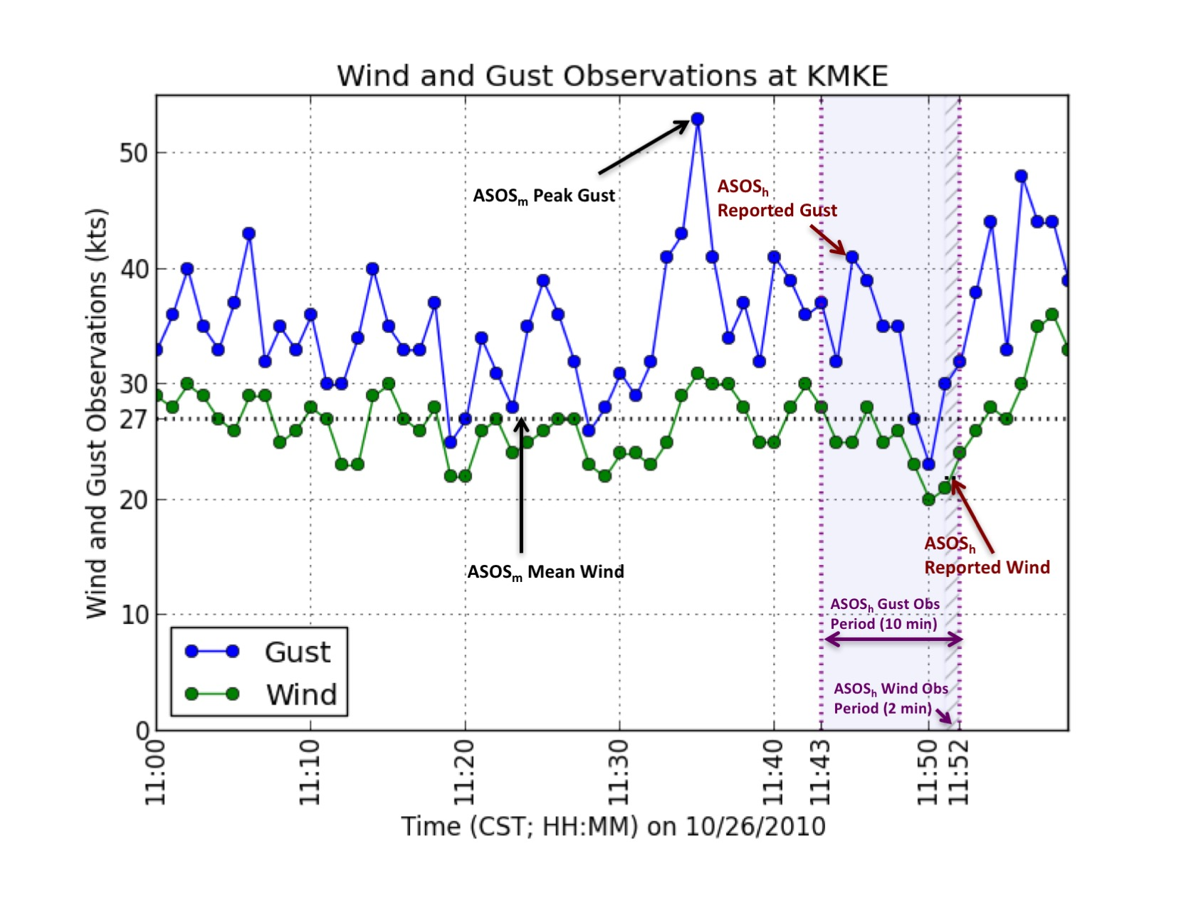 Air Pollution Meteorology Atmospheric Science Diagram One Minute Resolution Asosm Wind Green And Gust Blue Observations For Sample Hour In Milwaukee Illustrating The Effects Of Automated Surface