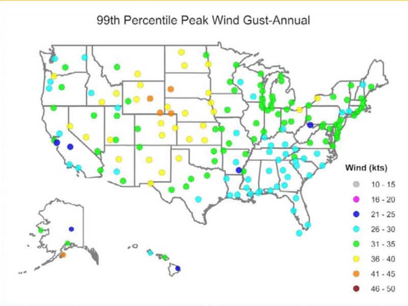 windgusts chart