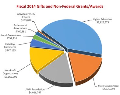F14 Gifts and Grants