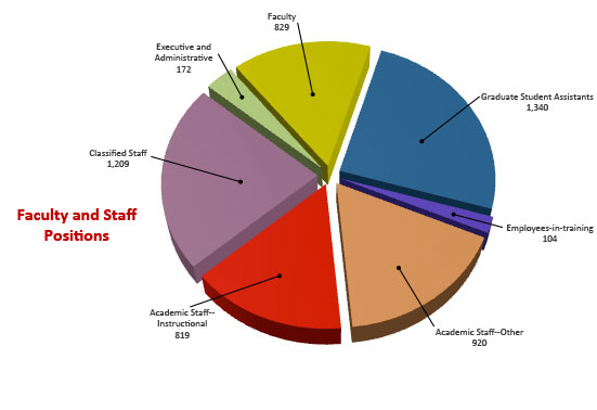 Fac-staff_positions