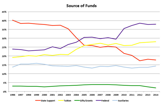 Source-of-Funds-historical