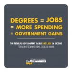 The federal government gains $471,000 in income for each citizen who earns a college degree.