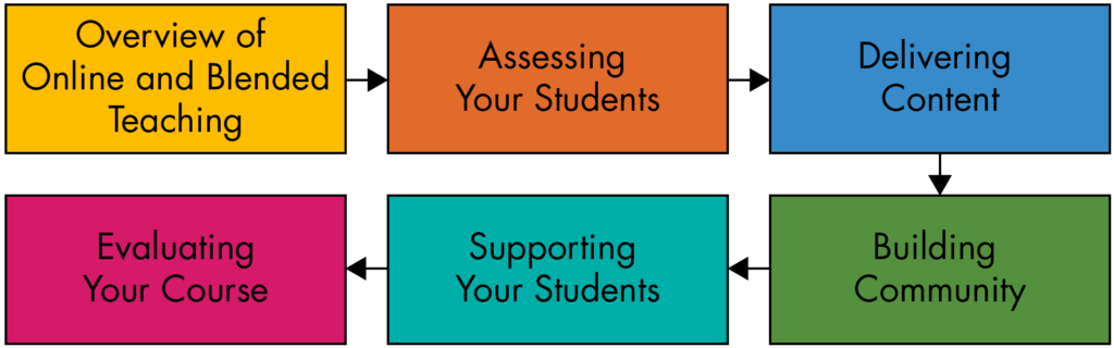 Outlines the six modules in OBTP: Overview of Online and Blended Teaching, Assessing Your Students, Delivering Content, Building Community, Supporting Your Students, and Evaluating Your Course