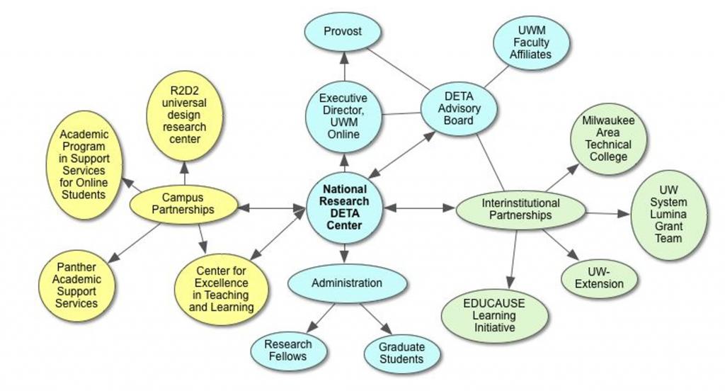 DETA Organizational Structure