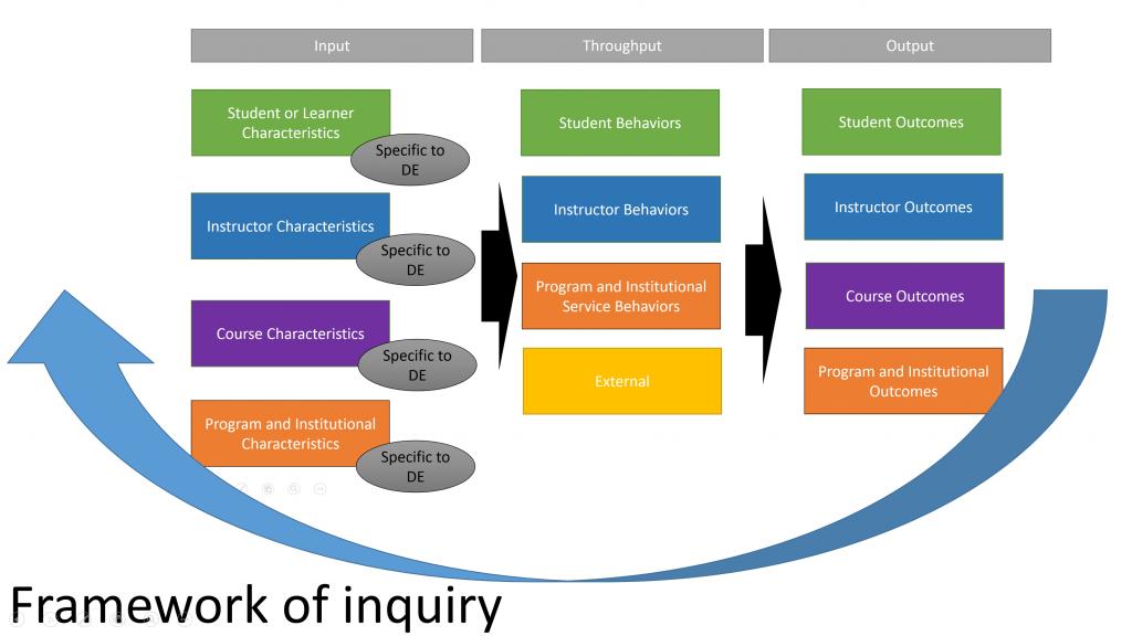 frameworkofInquiry