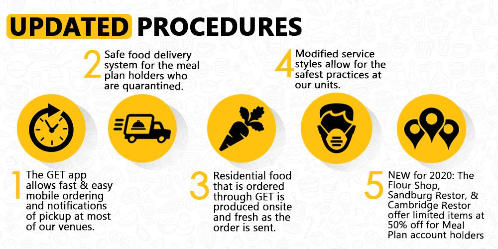 Updated Procedures