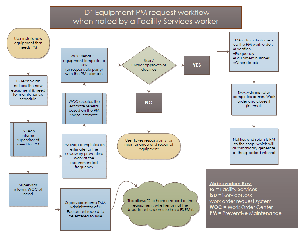 Process Map D Equipment Initiated By Facility Services