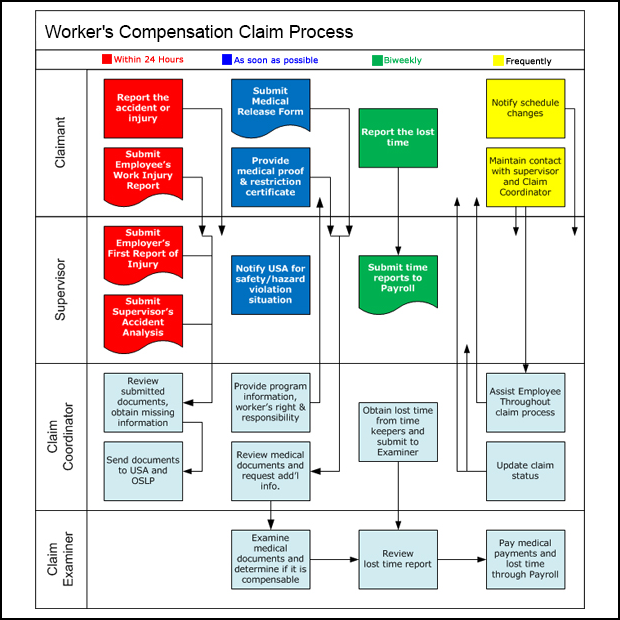 Worker's Compensation Claim Process