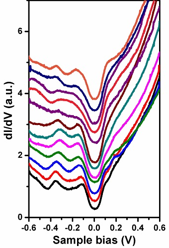 spatial fluctuations in barrier height at the graphene