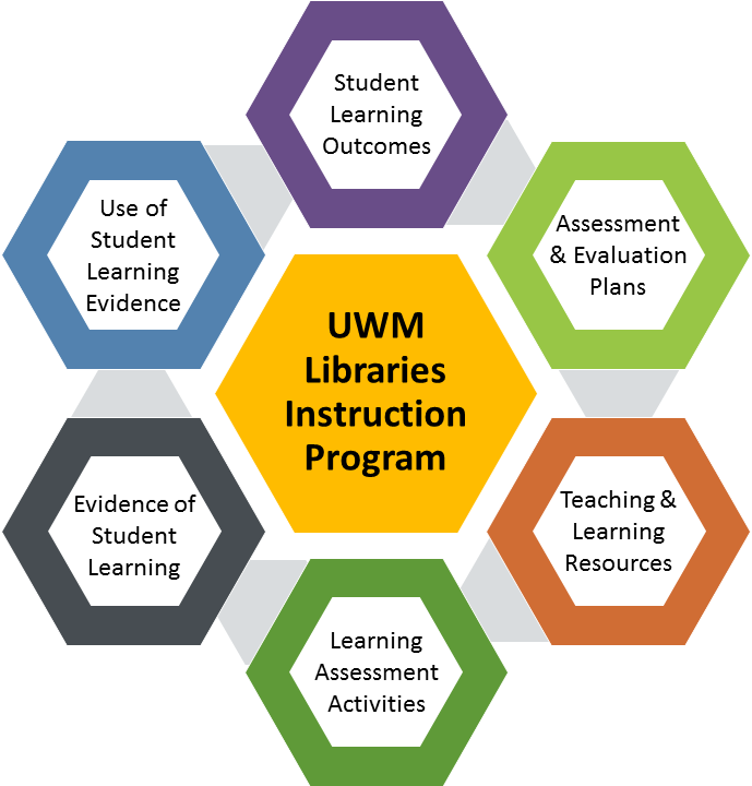 UWM Libraries Instruction Program