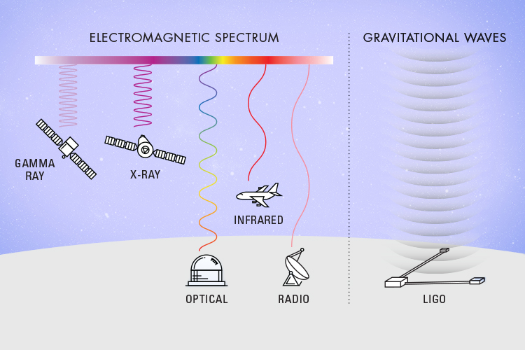 Diagram showing how scientists observe space using different sections of the electromagnetic spectrum. LIGO's observation of gravitational waves is on a completely different level of observation than any other method that scientists have previously been using.