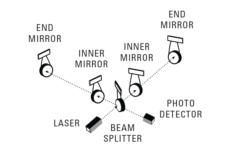 Diagram showing the basic structure of the Laser Interferometer Gravitational-Wave Observatory (LIGO) and how they use mirrors, lasers and photo detectors to detect gravitational waves.