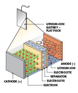 Diagram of the parts of a battery.