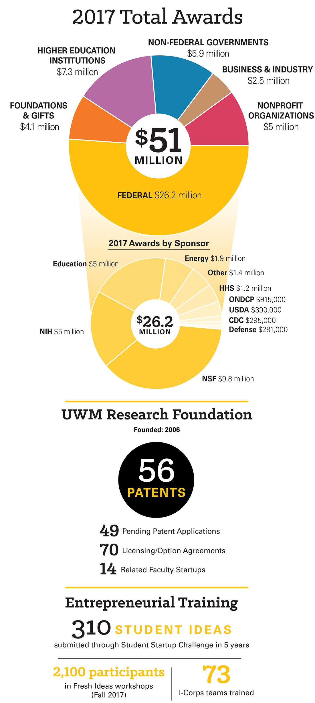 A graphic providing a breakdown of grant funding.