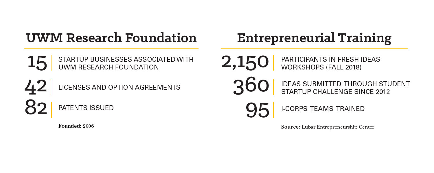 Graphic with numbers on entrepreneurship programs and patents