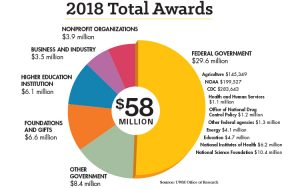 Graphic of 2018 awards