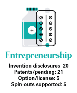 Graphic shows MIDD's impact on entrepreneurship, listing these four statistics: 20 invention disclosures, 21 patents pending, five options/licenses, and five spin-outs supported.