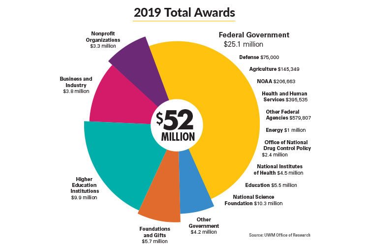 Graphic shows 2019 research awards, broken down by funding agency.