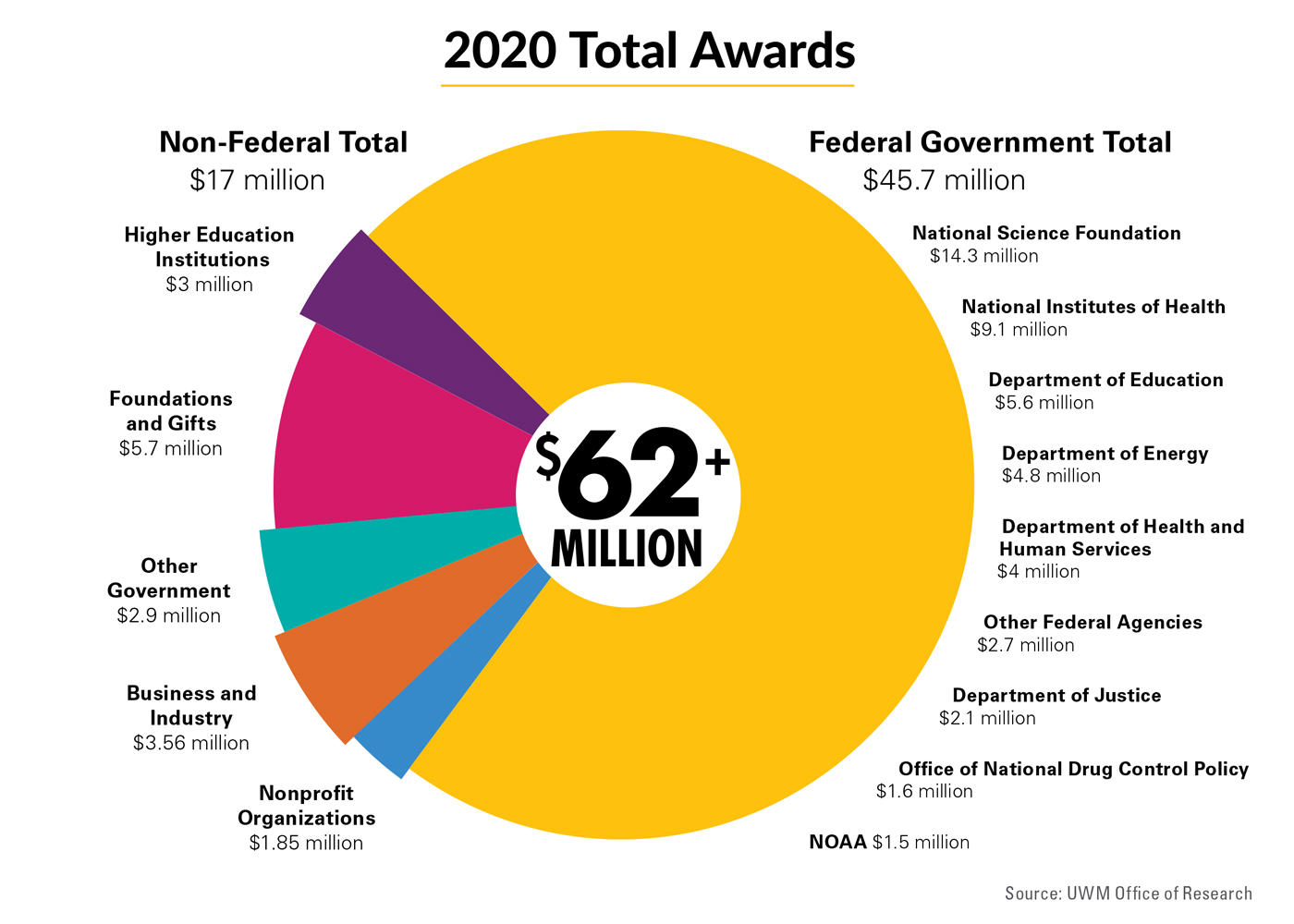 Graphic shows 2020 research awards, broken down by funding agency.