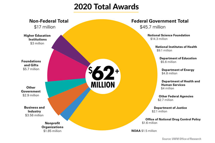 Pie chart of research grants at UWM in 2020