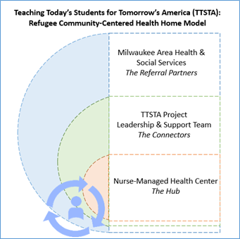 TTSTA Figure
