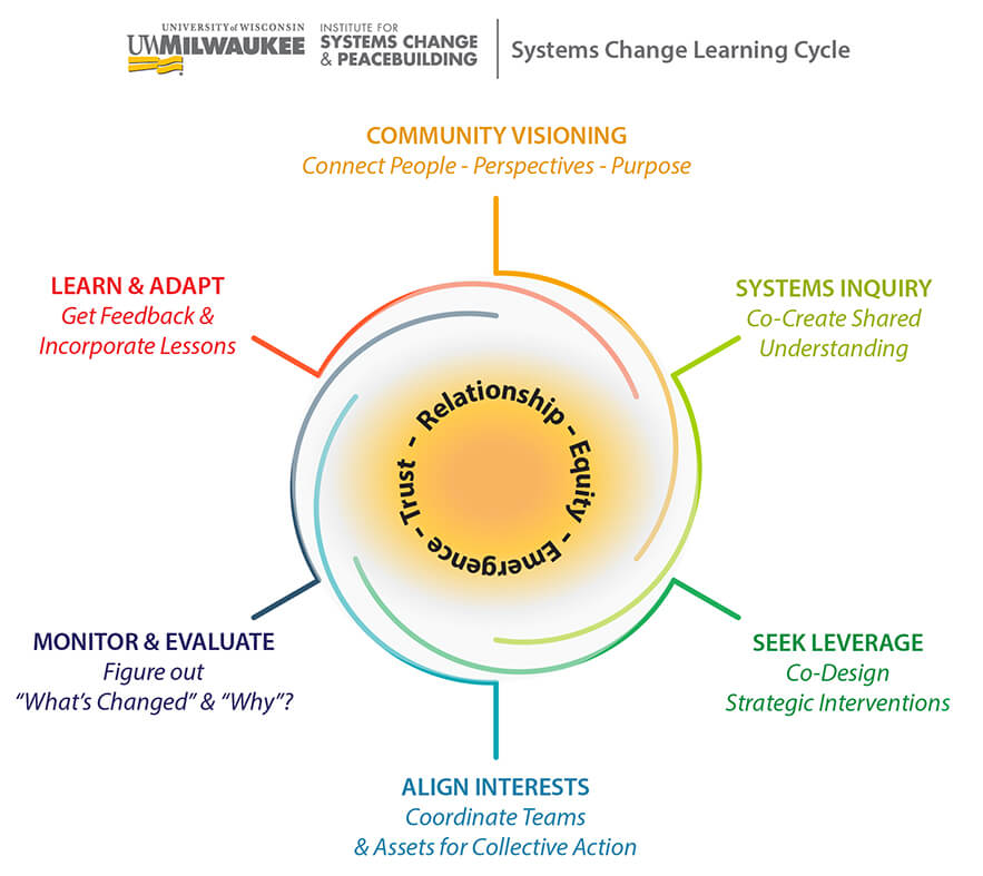Systems change learning cycle graphic
