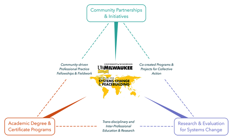 Connecting community partnerships in research, education and practice graphic