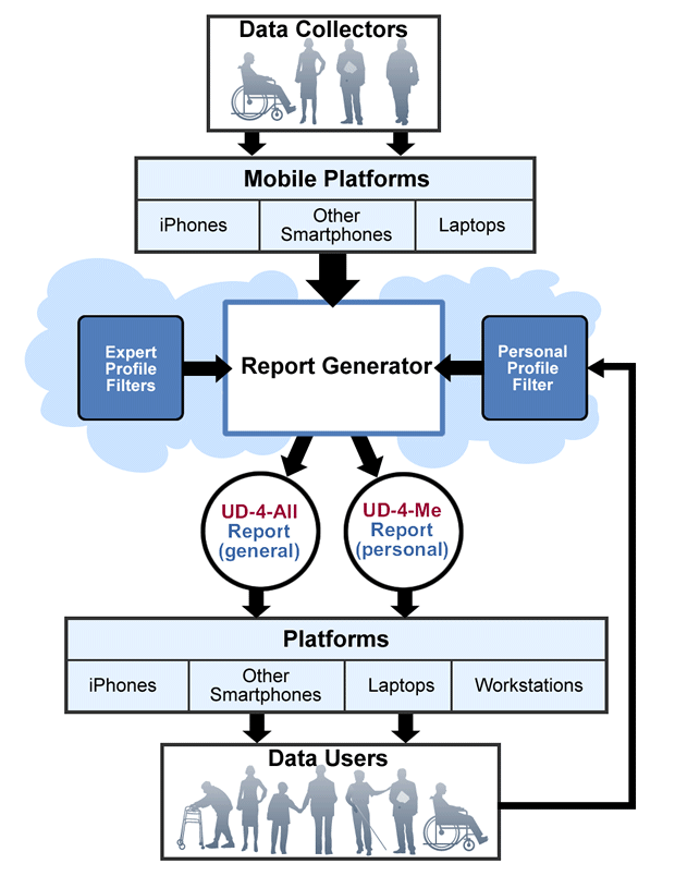 ARB data generation and consumption flowchart demonstrating the flow of accessibility rating information from data collectors to data users