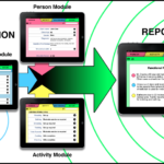 Data Collection diagram depicting 3 iPads, one with the Person Module, one with the Environment Module, and the third with the Occupation or Activity Module, integrating their data into a summary report on the client's functional performance.