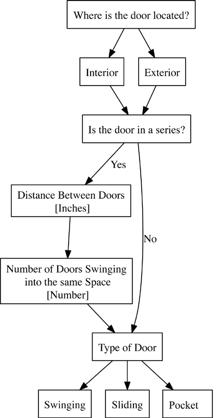 Flowchart showing the data collection procedure for the location and type of doors