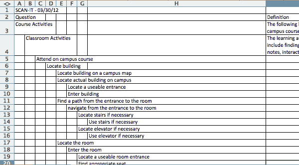 Screenshot of a table showing SCAN-IT Taxonomy