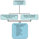 Flowchart demonstrating how XFACT can be used as a platform to develop other assessment instrumentations