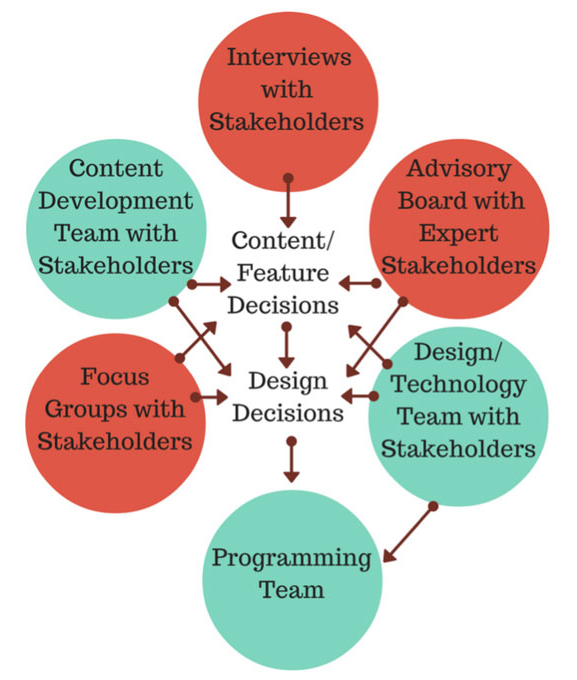 Diagram showing different aspects of decision making for the design of HESTIA