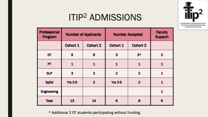 Table showing ITIP2 admissions distribution across cohorts and training