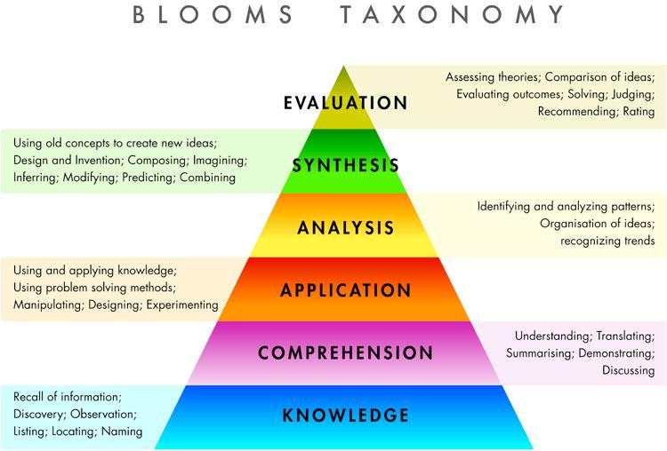Study starters creative curriculum
