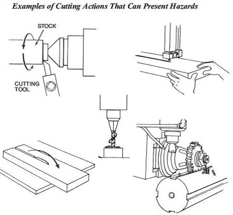 Cutting Action