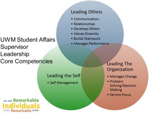 Leadership Core Competencies