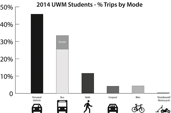 UWM 2014 Students Percent Trips by Mode (Revised)