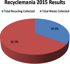 RecycleMania 2015 Results