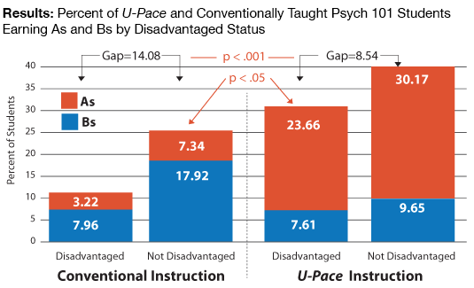 Bar graph displaying the difference in grades between conventional instruction versus U-Pace Instruction